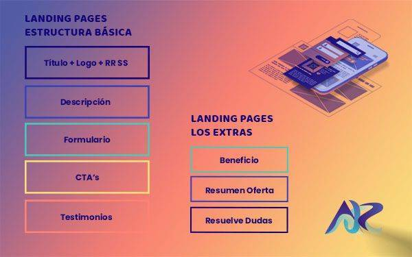 Estructura Landing Pages